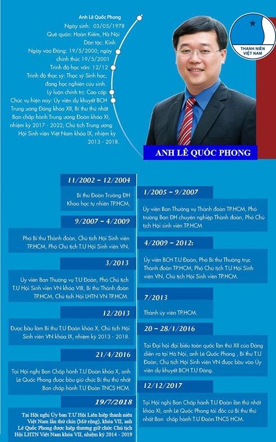 Thông tin cơ bản về quá trình công tác của anh Lê Quốc Phong.