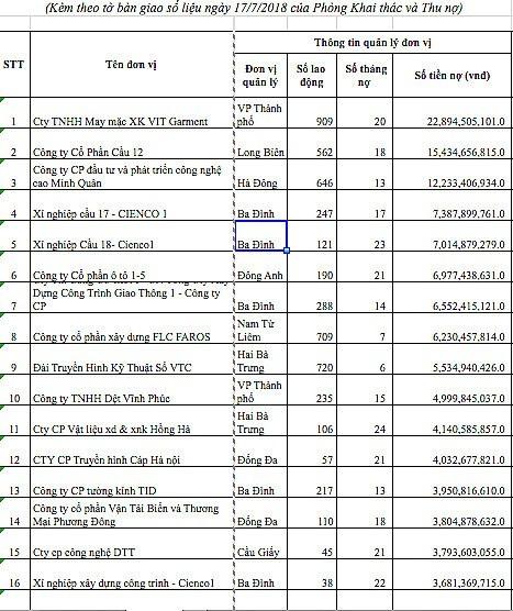 Một số doanh nghiệp trong nhóm hơn 5.800 doanh nghiệp nợ BHXH. (Nguồn: BHXH Hà Nội)