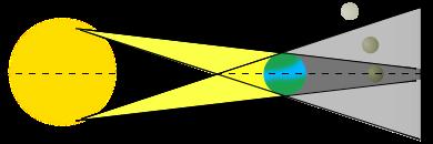 Mặt trời (trái) - Trái đất (giữa) và Mặt trăng (phải) đang đi vào vùng tối của Trái đất và Mặt trời để tạo nên hiện tượng nguyệt thực
