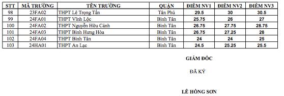 Đã có điểm chuẩn vào lớp 10 của TPHCM - 3