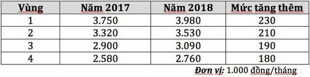Mức tăng lương tối thiểu của năm 2018, so với năm 2017, tương đương với việc tăng từ từ 180.000 - 230.000 đồng tại 4 vùng lương.