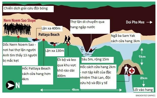 Đồ họa quãng đường đội cứu hộ tiếp cận đội bóng Thái Lan trong hang Tham Luang (Nguồn: Bangkok Post)