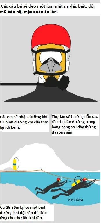 Đồ họa mô tả cách thợ lặn đưa các cầu thủ ra ngoài. (Ảnh: Guardian)