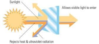 Vải chống nắng sẽ ngăn chặn hoặc phản chiếu tia cực tím