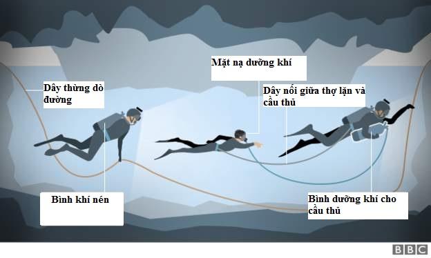 Mỗi thành viên trong đội bóng sẽ có hai thợ lặn đi kèm trong quá trình rời khỏi hang (Ảnh: BBC)