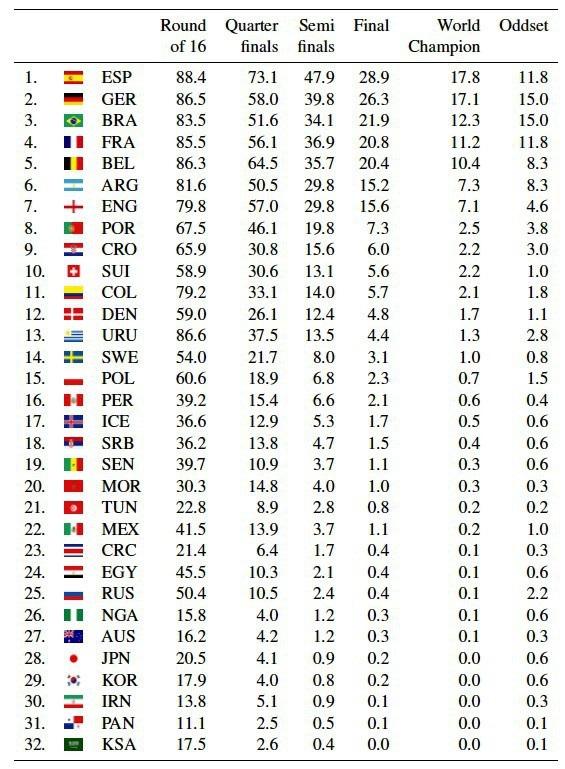 Tỷ lệ các đội có khả năng lên ngôi vô địch do trí tuệ nhân tạo của các nhà khoa học Đức, Bỉ dự đoán