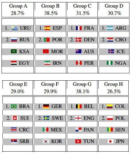 Hệ thống trí tuệ nhân tạo của các nhà khoa học Đức, Bỉ đã đoán chính xác được các đội vào vòng sau của 6/8 bảng đấu