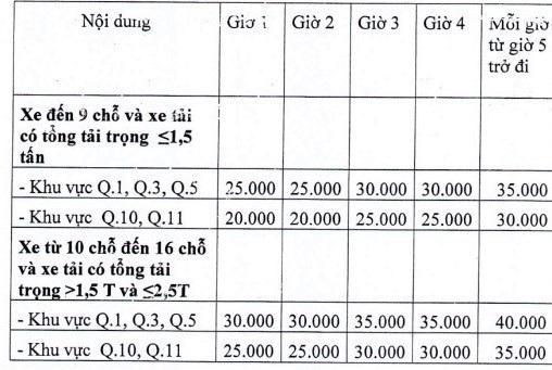Từ 1/8, mức thu phí được tính theo giờ, cao nhất là 40.000 đồng/giờ