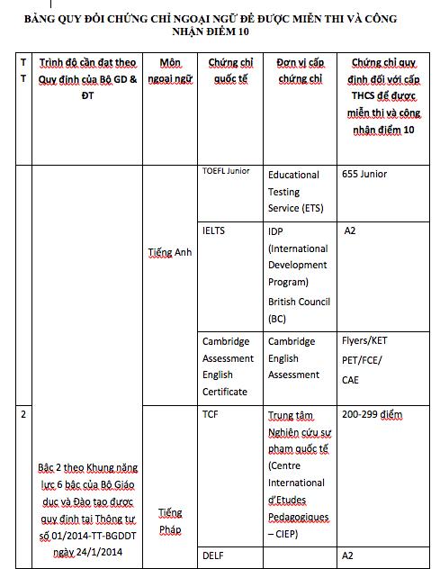 Đà Nẵng: Công nhận điểm 10 Ngoại ngữ cho HS thi vào lớp 10 có chứng chỉ quốc tế - 2