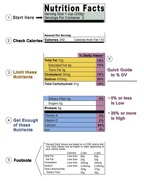 Nhãn thực phẩm: Miếng giấy nhỏ, lợi ích to! - 2