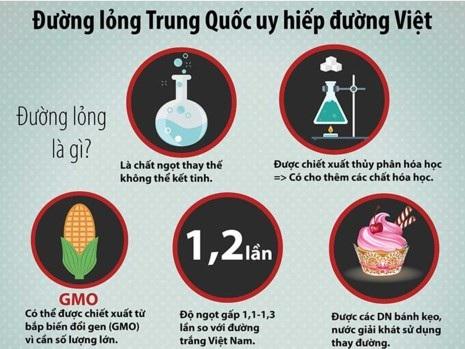 Đường lỏng Trung Quốc đang uy hiếp đường mía Việt với giá rẻ, ngọt hơn và được nhập khẩu tràn lan. (Đồ họa: Thùy Trang)