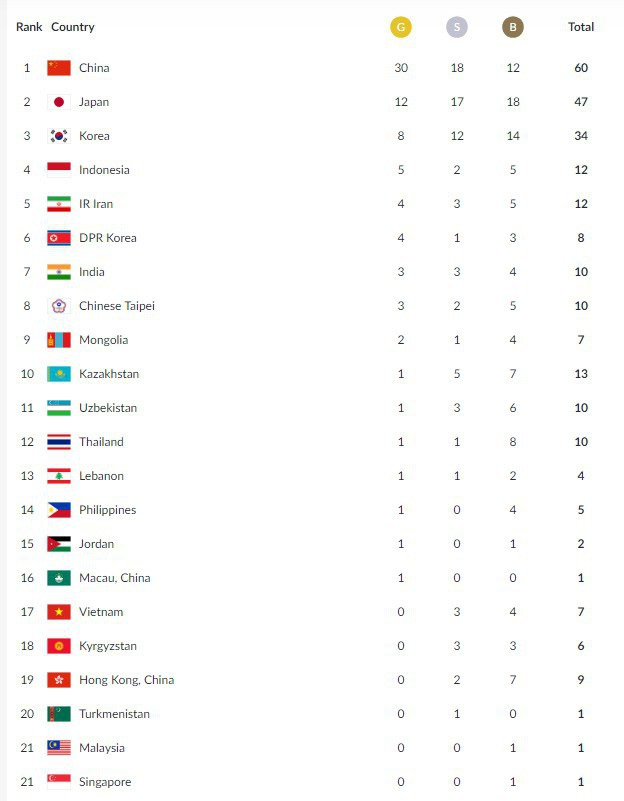 Kết thúc ngày 21/8, Đoàn Việt Nam đang đứng thứ 17 với 3 HCB và 4 HCĐ