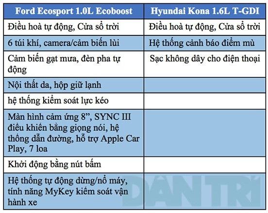 Ford EcoSport - Hyundai Kona: Lựa chọn nào cho bạn? - 8