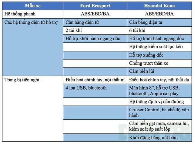 Ford EcoSport - Hyundai Kona: Lựa chọn nào cho bạn? - 6