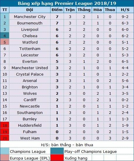 Arsenal 3-1 West Ham: Chiến thắng đầu tay của Emery - 1