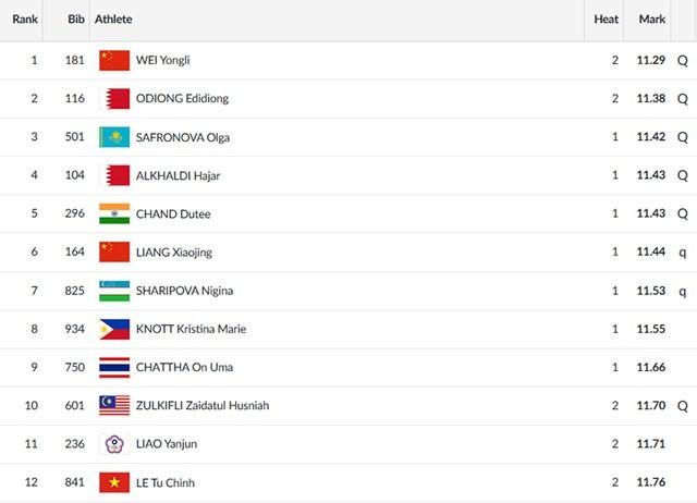 Tú Chinh chỉ xếp thứ 12 ở loạt chạy bán kết 100m nữ và không thể có mặt ở chung kết