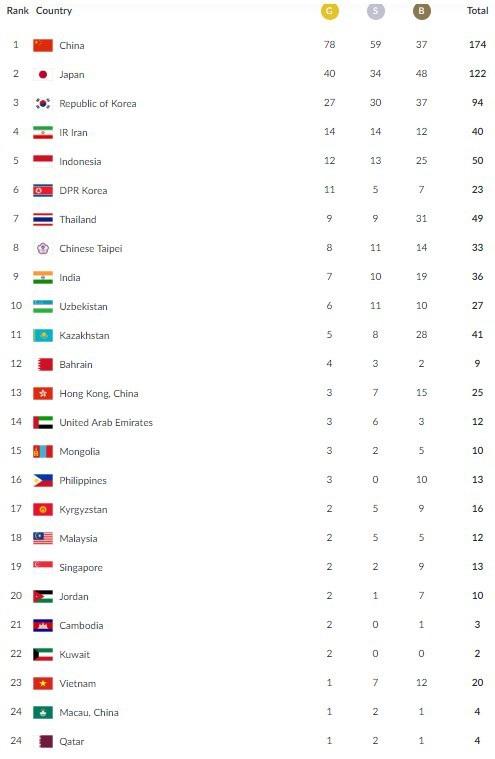 Sau ngày thi đấu 26/8, đoàn Việt Nam đang xếp thứ 23 tại Asiad 2018
