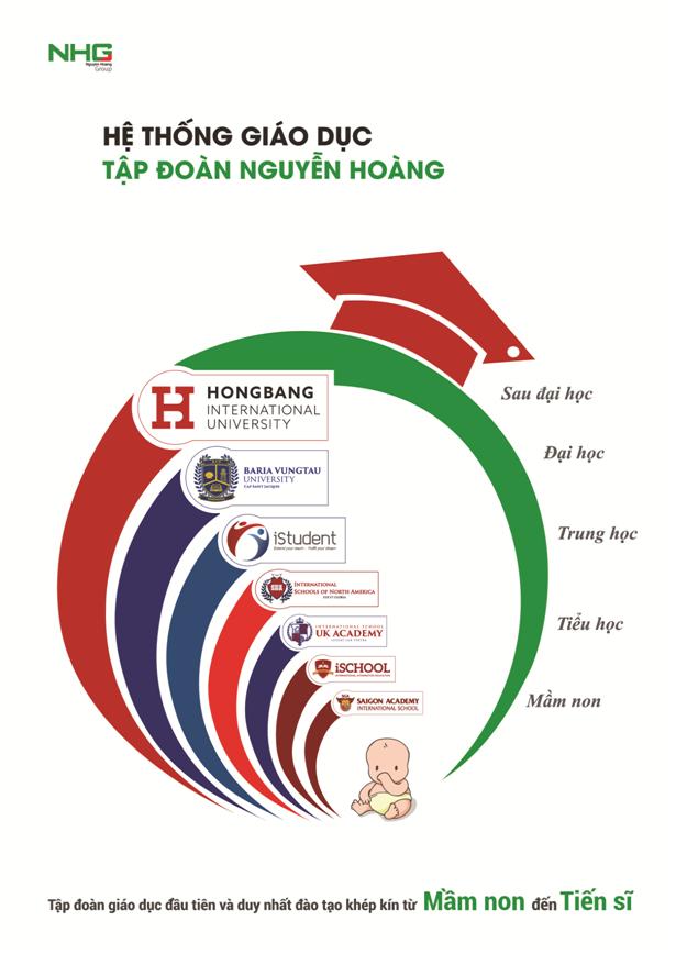 Tổng quan hệ thống giáo dục khép kín từ Mầm non đến Tiến sĩ của Tập đoàn giáo dục Nguyễn Hoàng.