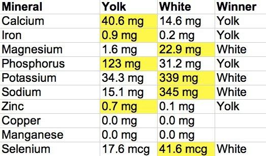 Ăn trứng: Trẻ tăng chiều cao, già giảm huyết áp! - 4