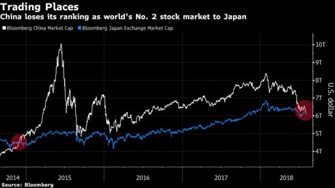 Trung Quốc để tuột mất vị trí thị trường chứng khoán lớn thứ hai thế giới vào tay Nhật Bản. (Đồ họa: Bloomberg)