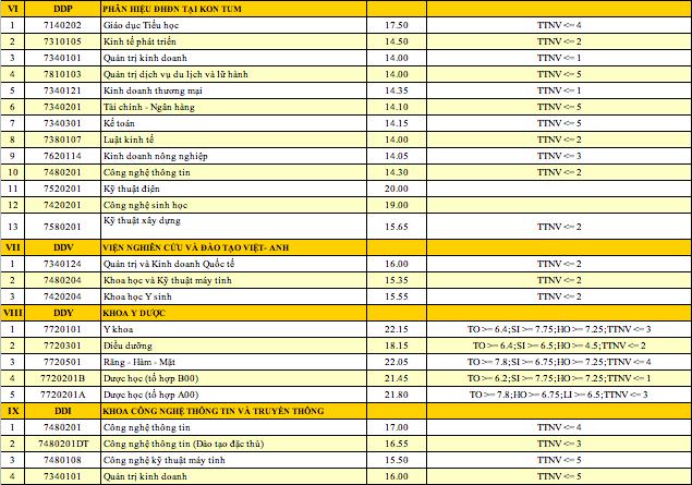 Đại học Đà Nẵng công bố điểm trúng tuyển đợt 1 - 6