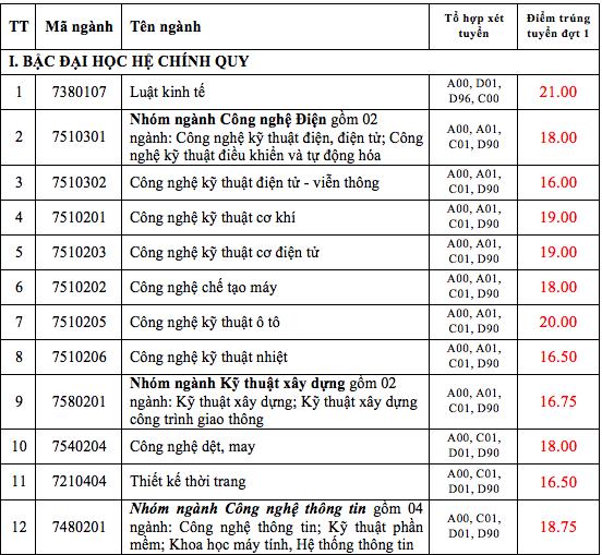 Điểm chuẩn ĐH Mở TPHCM từ 15-20,4 điểm, ĐH Công nghiệp TPHCM từ 15-21 điểm - 4