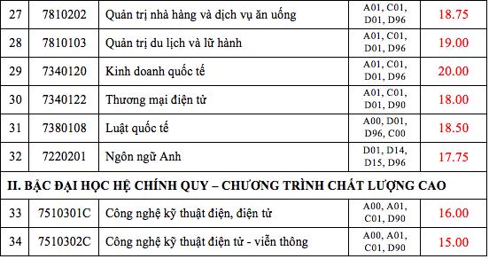 Điểm chuẩn ĐH Mở TPHCM từ 15-20,4 điểm, ĐH Công nghiệp TPHCM từ 15-21 điểm - 6