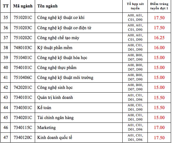 Điểm chuẩn ĐH Mở TPHCM từ 15-20,4 điểm, ĐH Công nghiệp TPHCM từ 15-21 điểm - 7