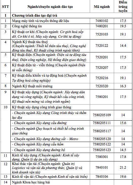 Điểm chuẩn của ĐH Giao thông Vận tải TPHCM, ĐH Công nghệ và ĐH Kinh tế Tài chính - 2
