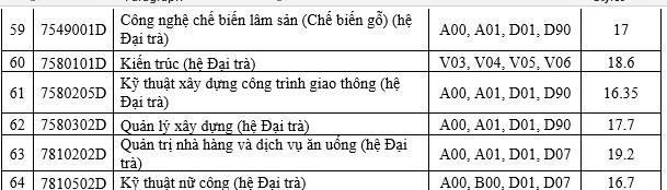 Điểm chuẩn Trường ĐH Sài Gòn, ĐH Sư phạm Kỹ thuật TPHCM - 7