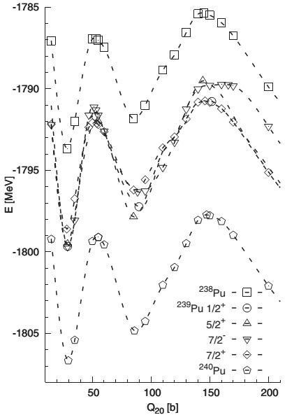Mô tả một cách có hệ thống rào phân hạch của 3 đồng vị đất hiếm quan trọng nhất 238Pu, 239Pu, 240Pu. Kết quả thu được trực tiếp từ tương tác hai hạt hiệu dụng nucleon-nucleon và không sử dụng các thông số làm khớp với thực nghiệm. Các đồng vị trên được sử dụng để tạo ra năng lượng hạt nhân (ảnh: Tác giả cung cấp thuộc kết quả nghiên cứu từ công trình được giải thưởng)