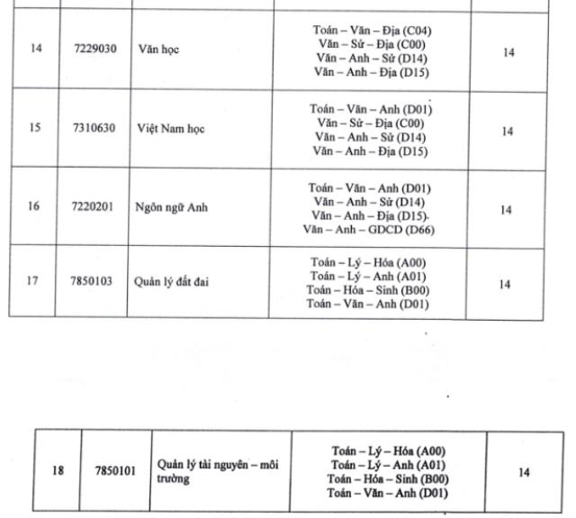 Tổ hợp môn và điểm chuẩn 18 ngành Đại học.