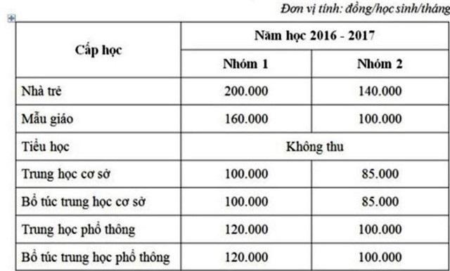TPHCM tiếp tục không tăng học phí trong năm học 2018-2019 - 1