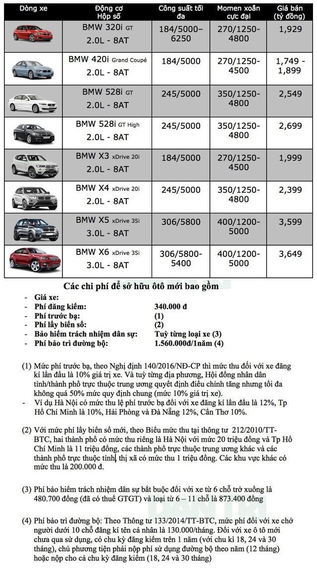 Bảng giá xe BMW tại Việt Nam cập nhật tháng 9/2018 - 2