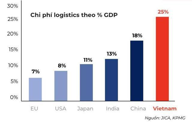 Việt Nam hiện đang là top những đất nước chịu chi phí Logistics cao