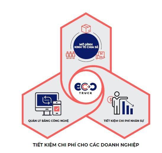 CEO EcoTruck: Ứng dụng công nghệ vận tải đang sẵn sàng chuyển đổi ngành logistics Việt Nam - 6