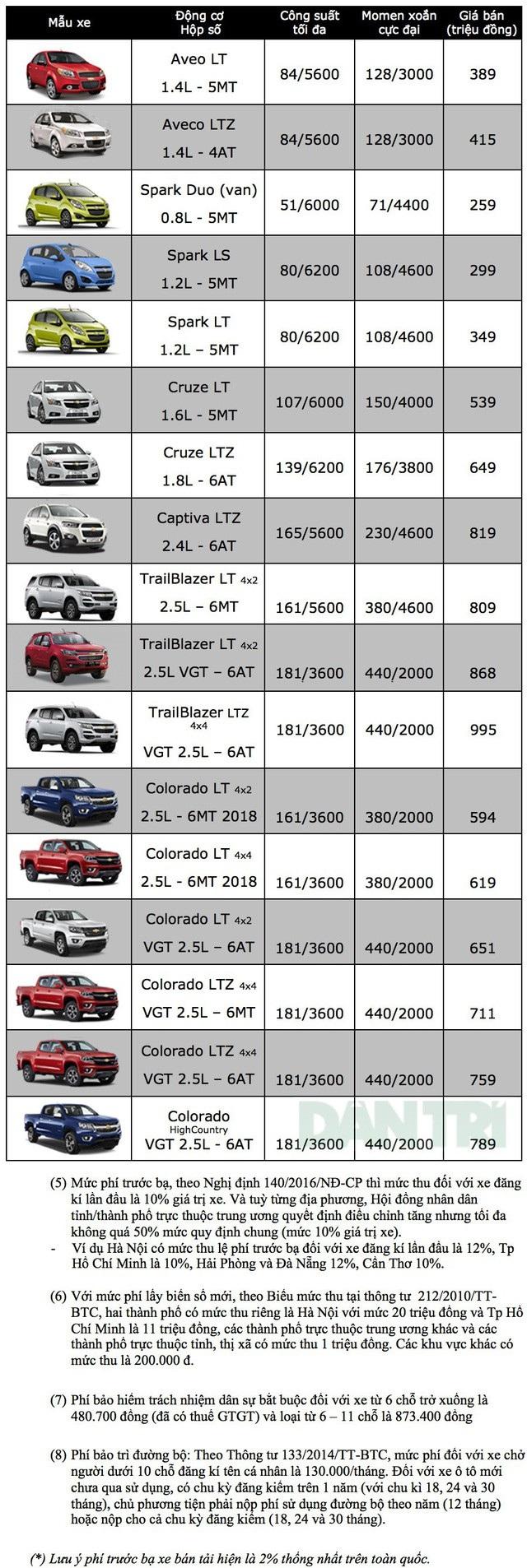 Bảng giá xe Chevrolet tại Việt Nam cập nhật tháng 9/2018 - 1