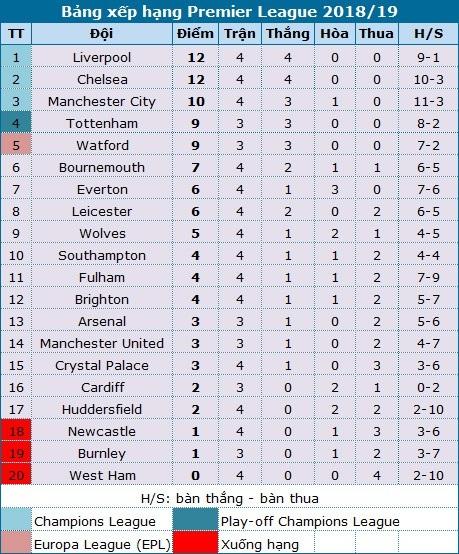 Tại sao Man Utd nhất định phải thắng ở trận gặp Burnley? - 4
