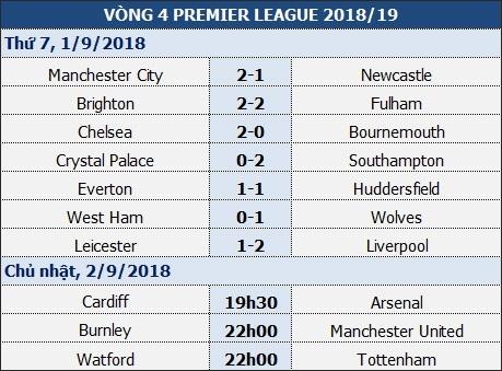 Tại sao Man Utd nhất định phải thắng ở trận gặp Burnley? - 1