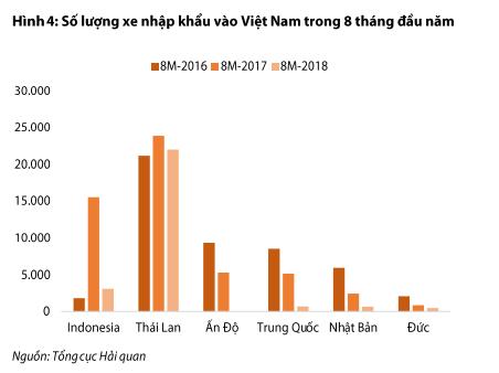 """Thời khó ô tô nhập: Xe Indonesia, Thái Lan """"khuấy đảo"""" thị trường - 2"""
