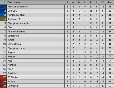 Bảng xếp hạng Ligue 1 sau 6 vòng đấu