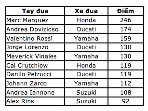 Marquez thắng kịch tính trong ngày Lorenzo gặp tai nạn nghiêm trọng - 12