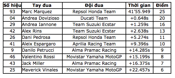 Marquez thắng kịch tính trong ngày Lorenzo gặp tai nạn nghiêm trọng - 11