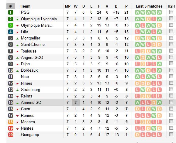 BXH Ligue 1 sau 7 vòng