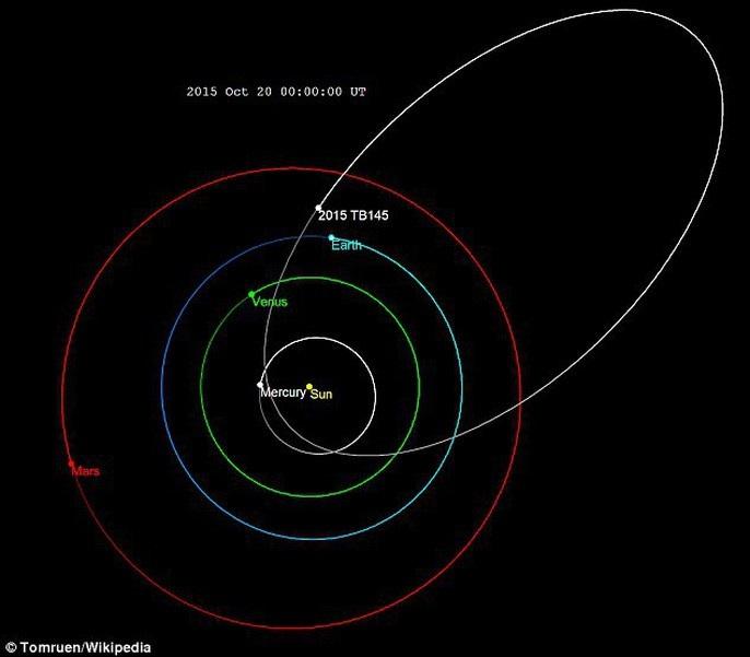 Tiểu hành tinh đầu lâu tiến gần trái đất - 4