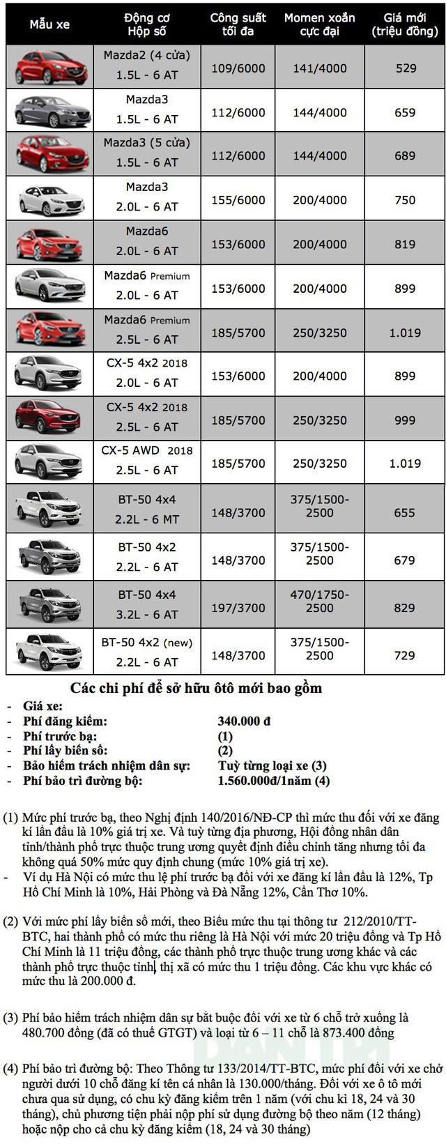 Bảng giá xe Mazda tại Việt Nam cập nhật tháng 9/2018 - 1