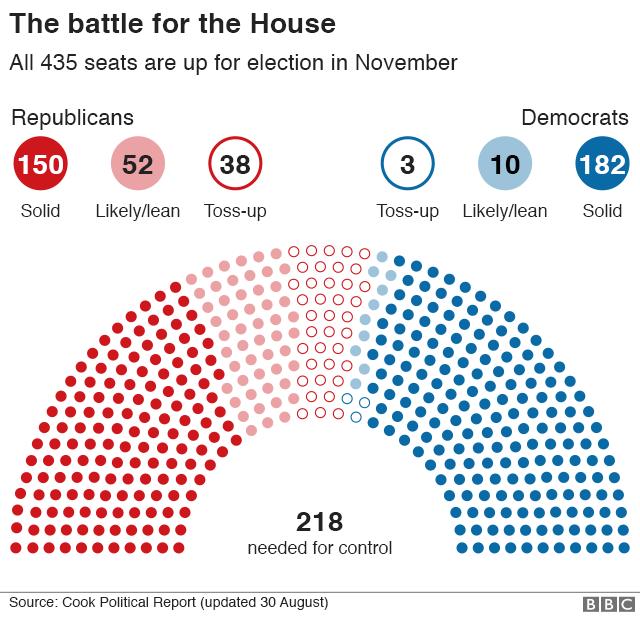 Trong số 435 ghế tại Hạ viện được bầu lại, đảng Dân chủ (màu xanh) đang chắc 182 ghế, trong khi đảng Cộng hòa (màu đỏ) chỉ chắc 150 ghế. Đảng nào giành được 218 ghế sẽ kiểm soát Hạ viện. (Đồ họa: BBC)