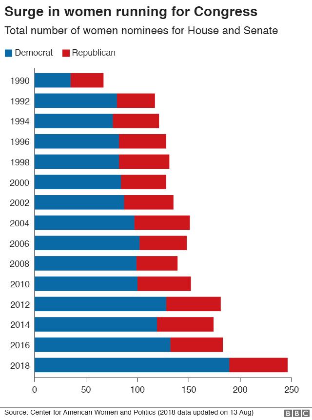 Số lượng phụ nữ thuộc đảng Dân chủ tranh cử vào quốc hội Mỹ năm nay tăng vọt so với các năm trước đó (Đồ họa: BBC)
