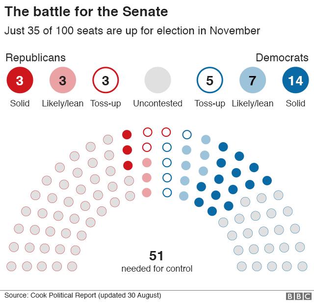 Có 35 ghế trong tổng số 100 ghế tại Thượng viện Mỹ được bầu lại vào tháng 11 tới. Đảng Dân chủ cũng đang có ưu thế trong cuộc đua tại Thượng viện, với việc chắc thắng 14 ghế, trong khi đảng Cộng hòa chỉ chắc 3 ghế. Đảng nào giành được 51 ghế sẽ kiểm soát Thượng viện.