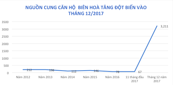 Dồn dập dự án nghìn tỷ đổ bộ Biên Hoà - 1